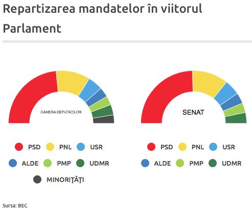 image-2016-12-15-21474448-41-distributia-mandatelor-noul-parlament